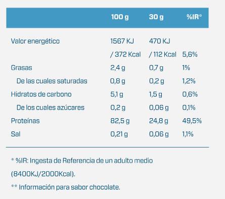 Aislado de proteina Whey Native Isolate de Quamtrax Nutrition (2000 gr) - Nutriweb